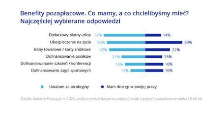Infografika Pracuj.pl