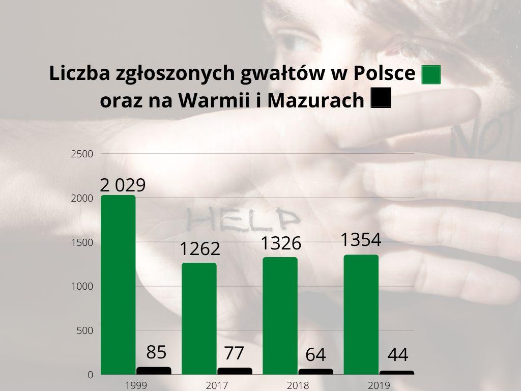 Źródło danych: Policja