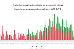 Powiat bartoszycki. Dane epidemiczne (covid-19) za 22.04.2021