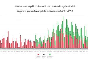 Powiat bartoszycki. Dane epidemiczne (covid-19) za 26.04.2021