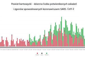 Powiat bartoszycki. Dane epidemiczne (covid-19) za 27.04.2021