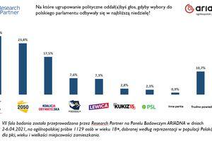Zjednoczoną Prawicę goni Polska 2050 [SONDAŻ]