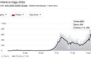 W Polsce z powodu COVID-19 zmarły wczoraj 803 osoby