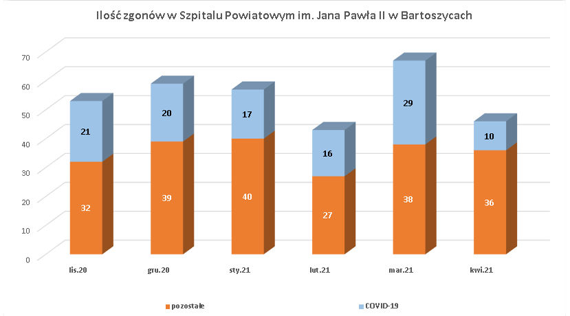 Ilość zgonów pacjentów w Szpitalu Powiatowym im. Jana Pawła II. Okres 11.2020 - 26.04.2021