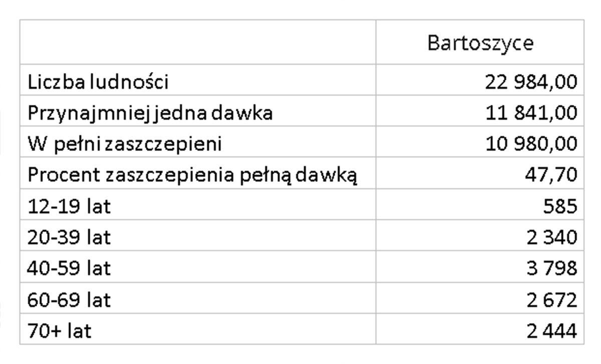 Zaszczepieni w mieście Bartoszyce