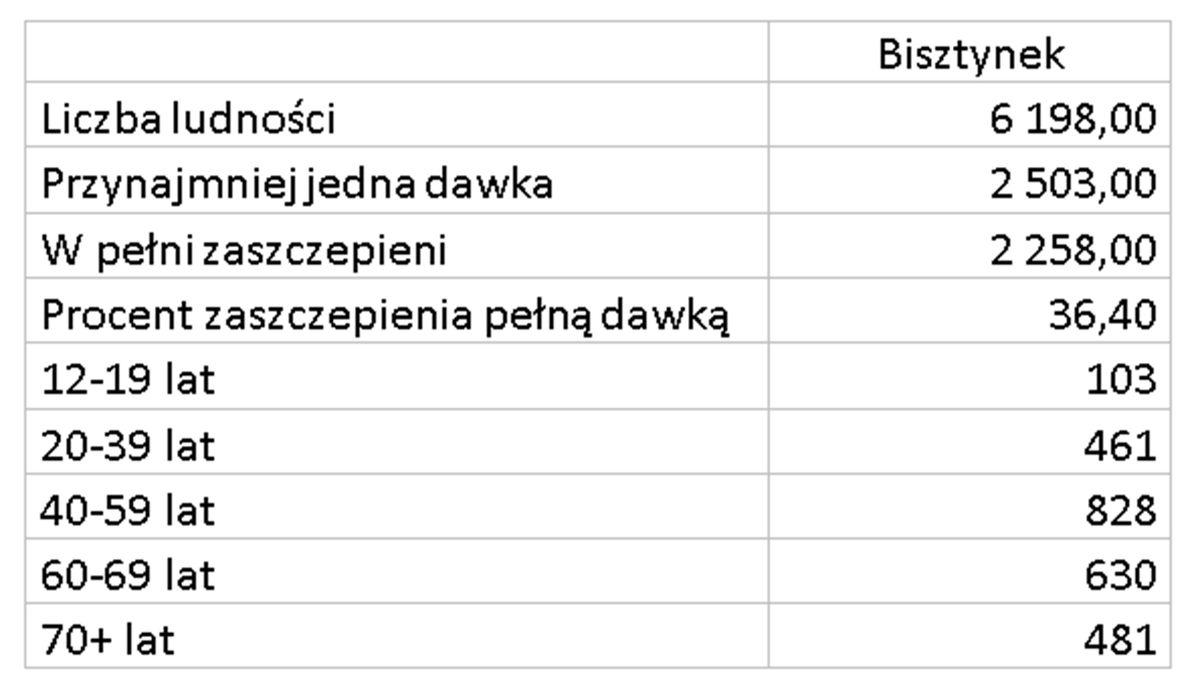 Zaszczepieni w gminie Bisztynek