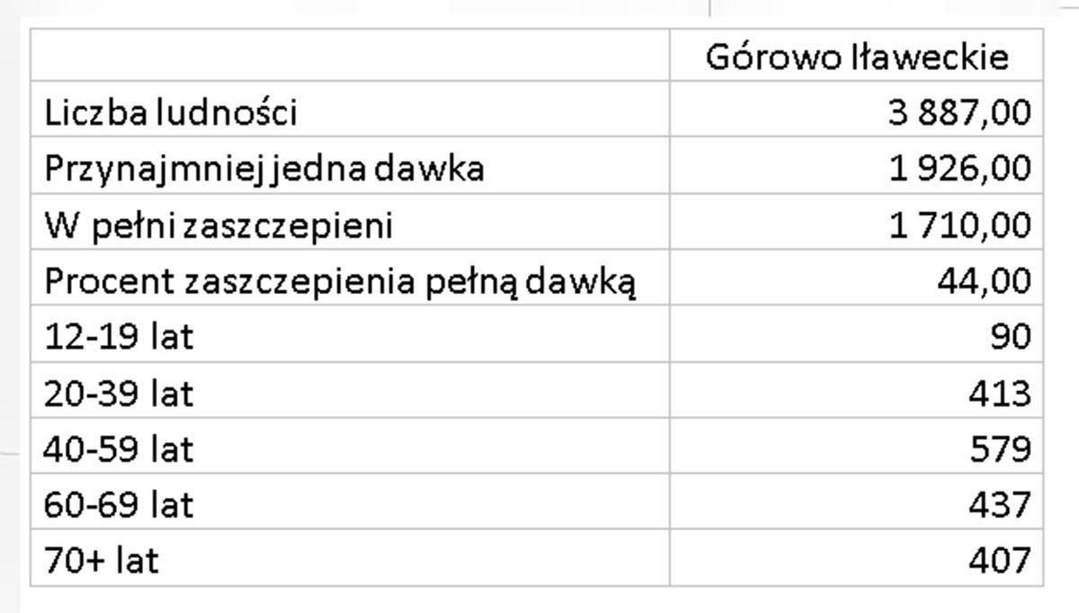 Zaszczepieni w gminie miejskiej Górowo Iławeckie