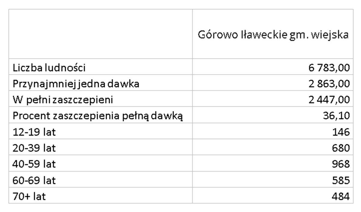 Zaszczepieni w gminie wiejskiej Górowo Iławeckie
