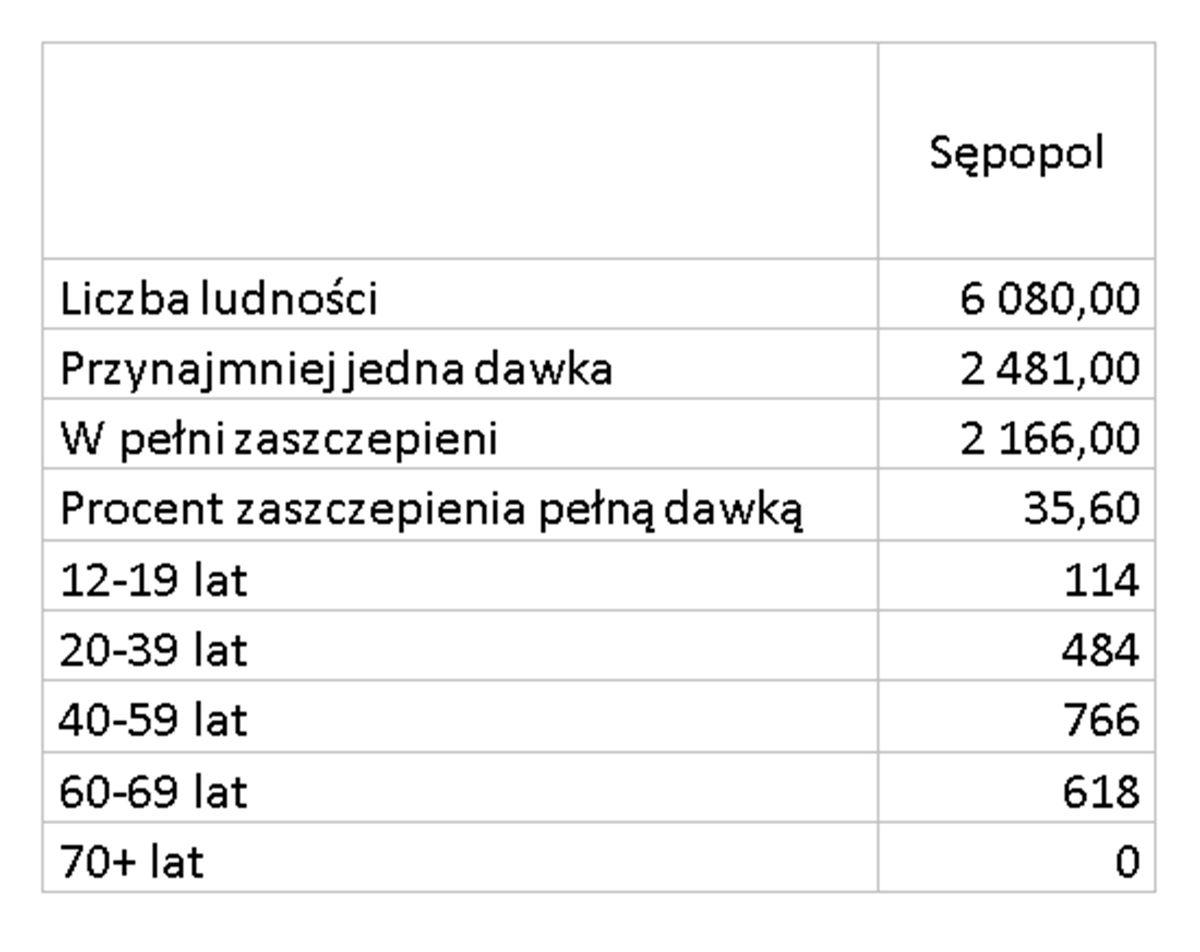 Zaszczepieni w gminie Sępopol
