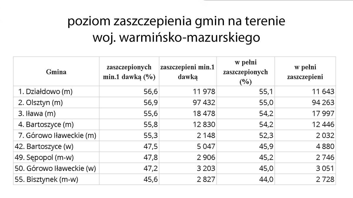 Poziom zaszczepienia gmin na terenie woj. warmińsko-mazurskiego
